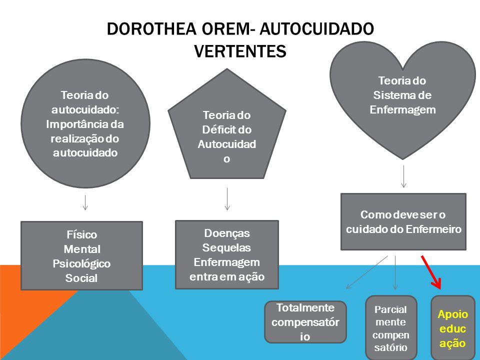 Dorothea Orem- Autocuidado Vertentes