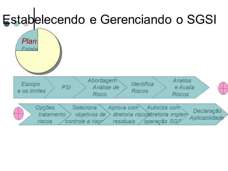 Estabelecendo e Gerenciando o SGSI