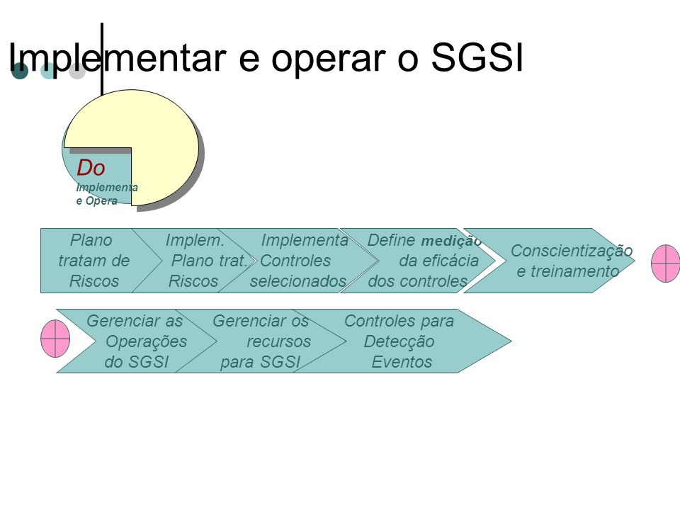 Implementar e operar o SGSI