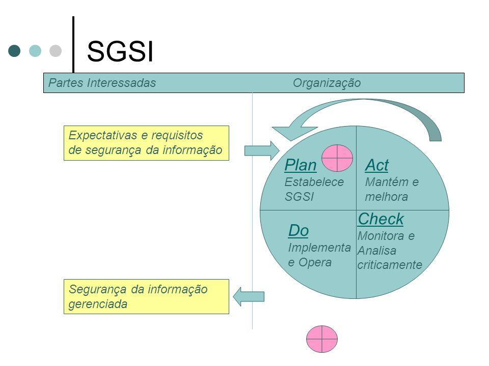 SGSI Plan Act Check Do Partes Interessadas Organização