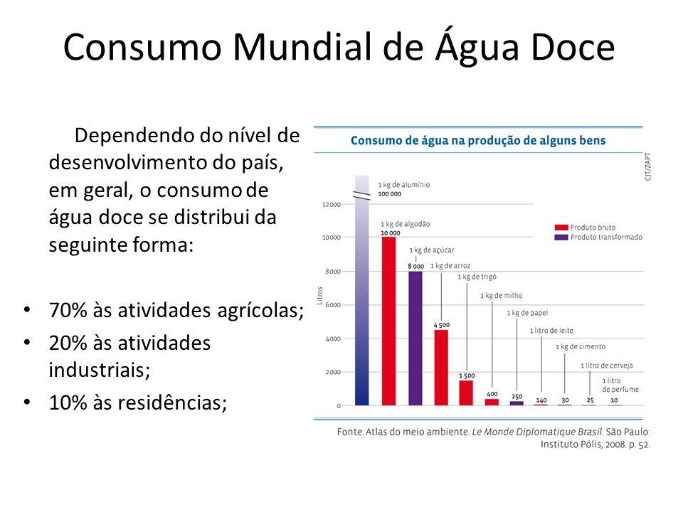 Consumo Mundial de Água Doce