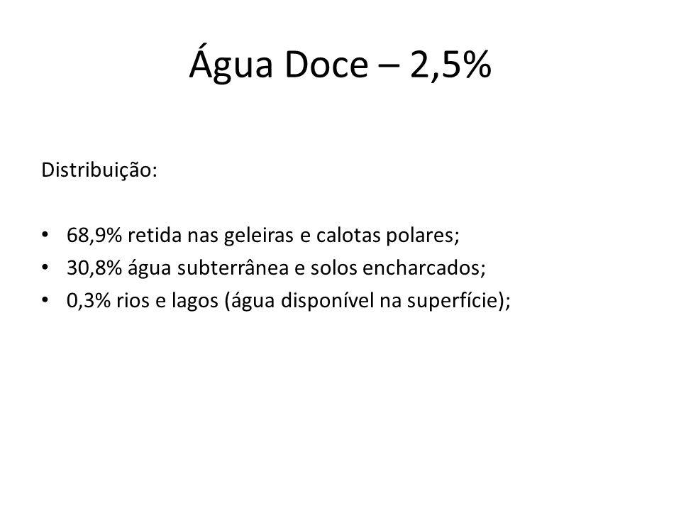 Água Doce – 2,5% Distribuição: