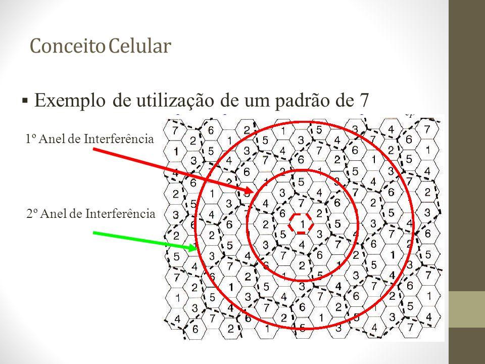 Conceito Celular Exemplo de utilização de um padrão de 7