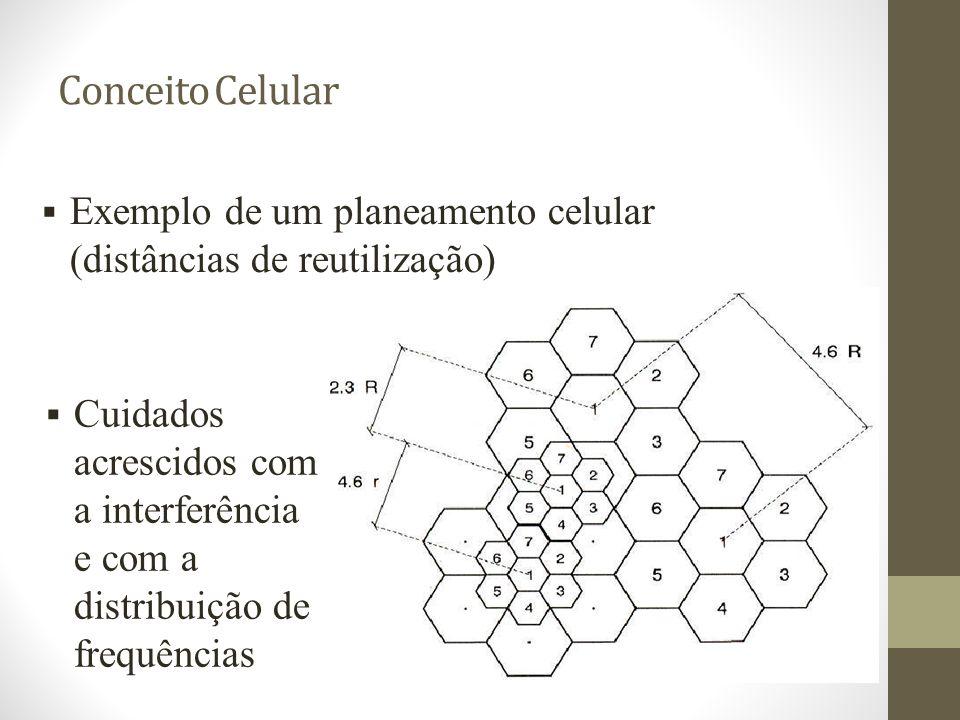 Conceito Celular Exemplo de um planeamento celular (distâncias de reutilização)