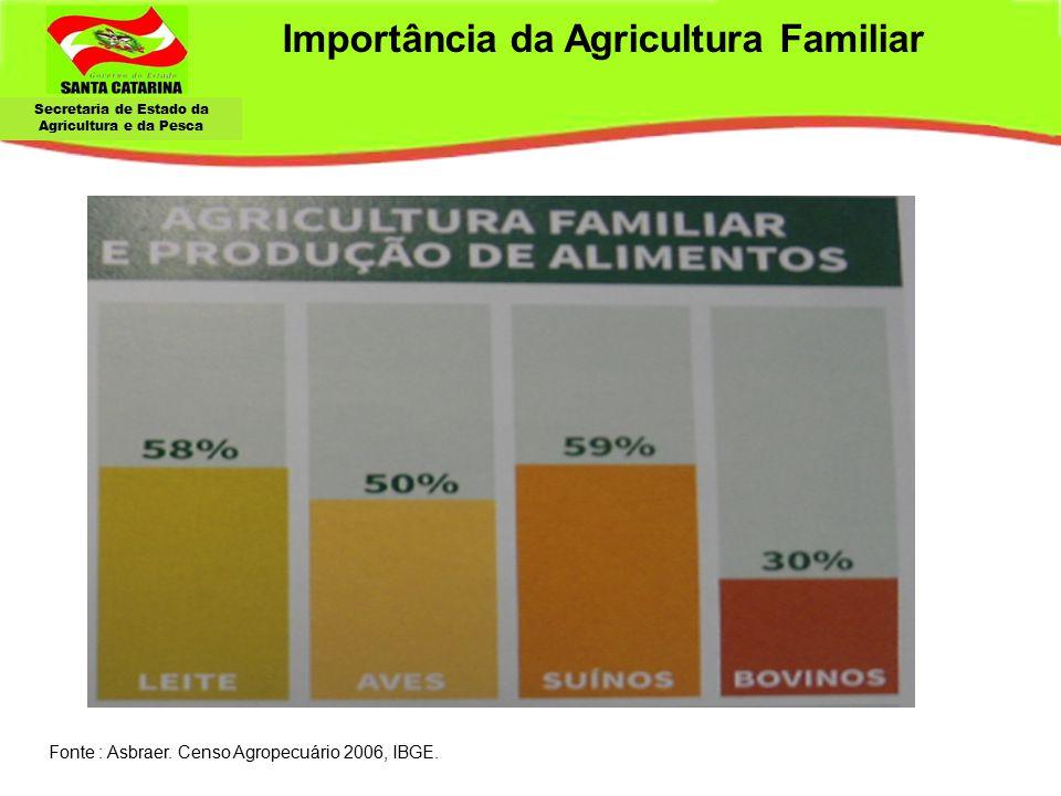 Importância da Agricultura Familiar