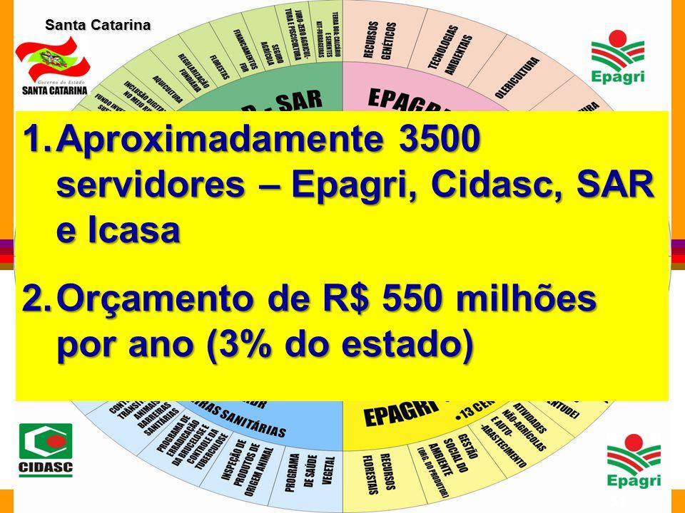 Aproximadamente 3500 servidores – Epagri, Cidasc, SAR e Icasa