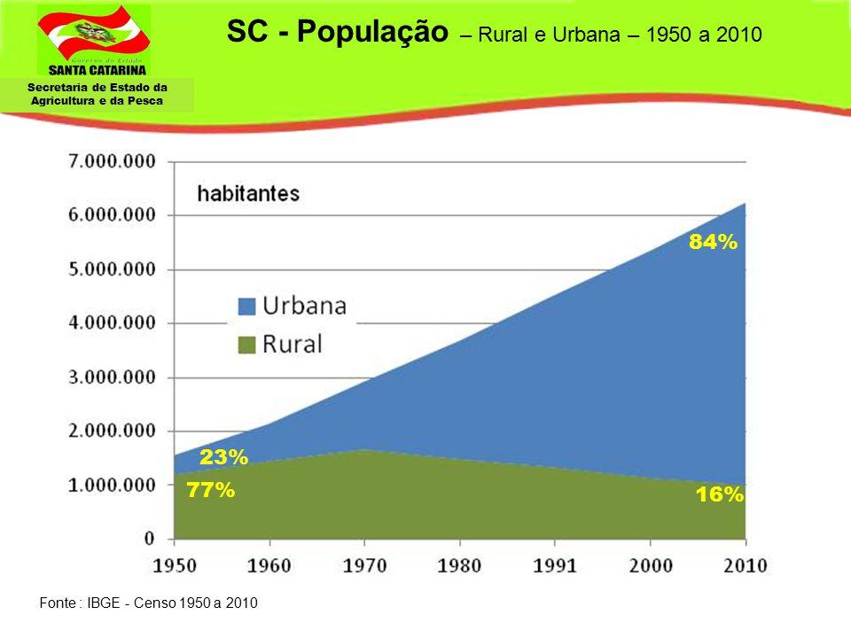 SC - População – Rural e Urbana – 1950 a 2010
