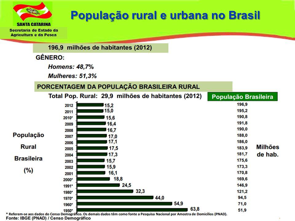 População rural e urbana no Brasil
