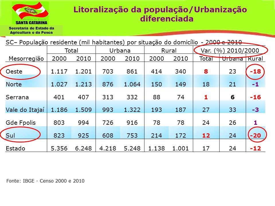 Litoralização da população/Urbanização diferenciada