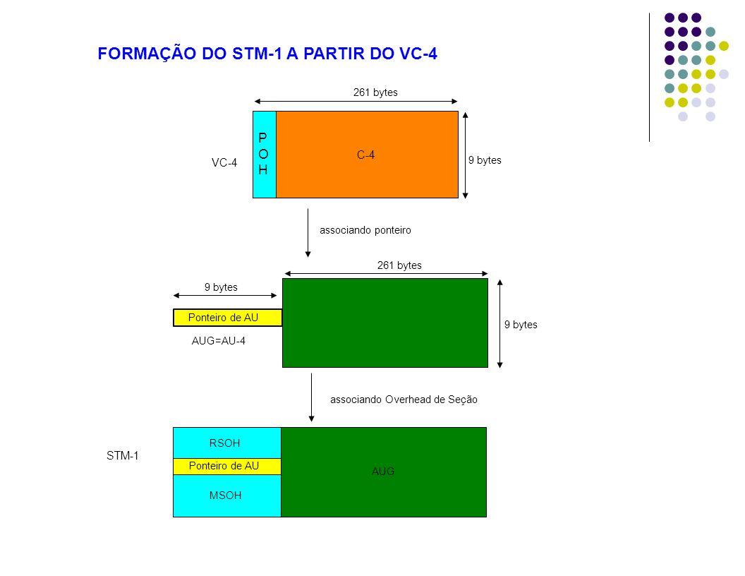 FORMAÇÃO DO STM-1 A PARTIR DO VC-4