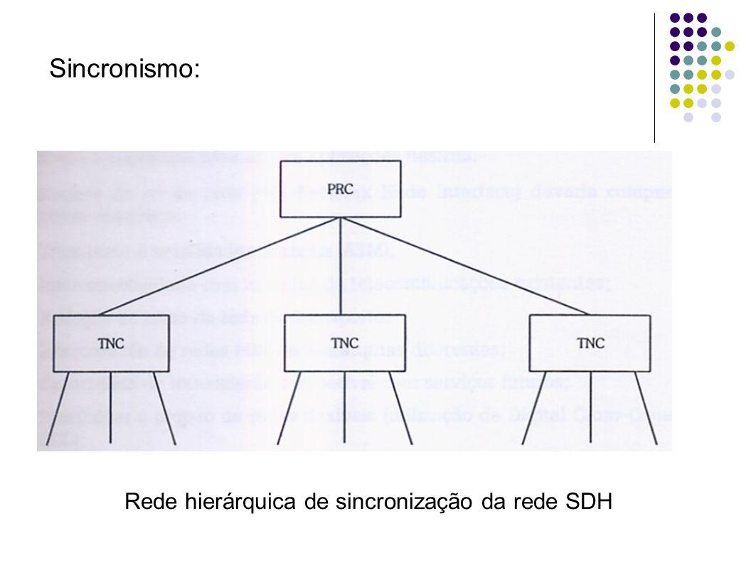 Sincronismo: Rede hierárquica de sincronização da rede SDH