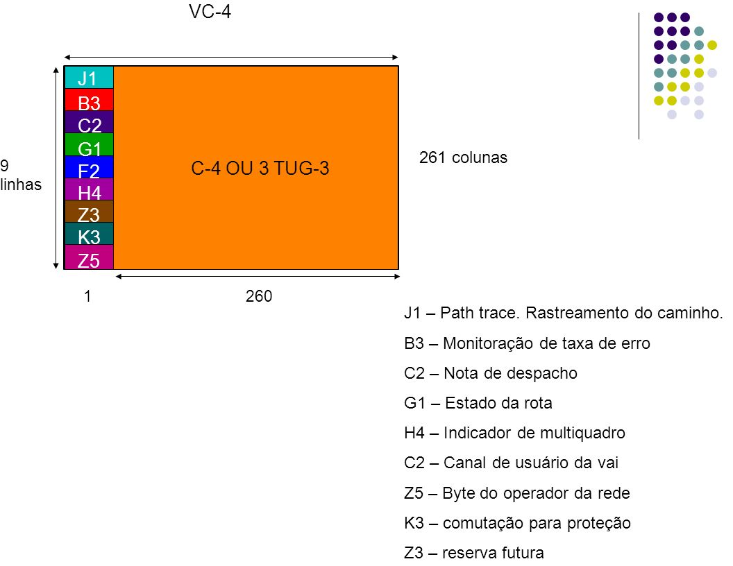 VC-4 J1 B3 C2 G1 C-4 OU 3 TUG-3 F2 H4 Z3 K3 Z5 261 colunas