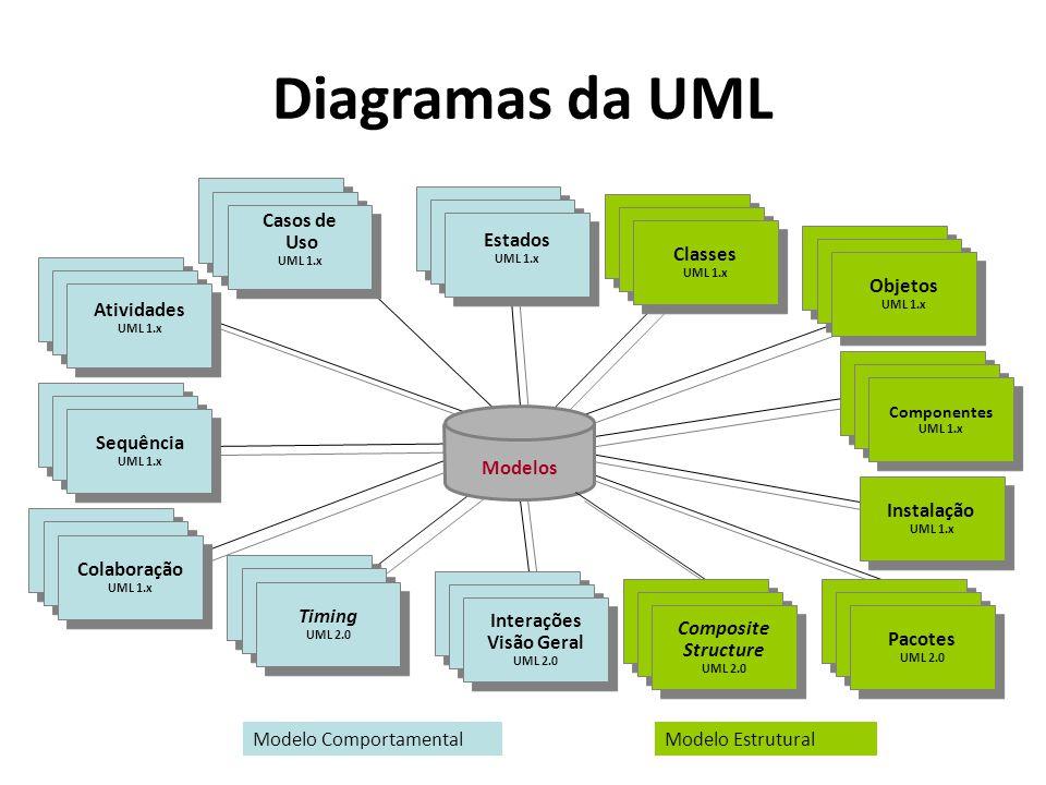 Diagramas da UML Instalação Casos de Uso Scenario Diagrams Sequência