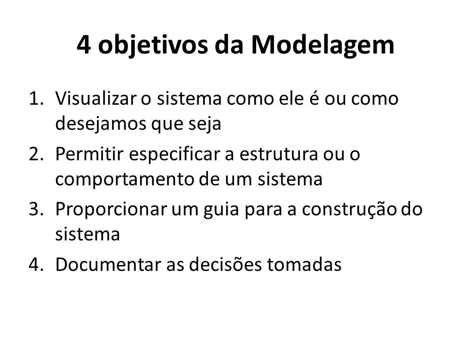 4 objetivos da Modelagem