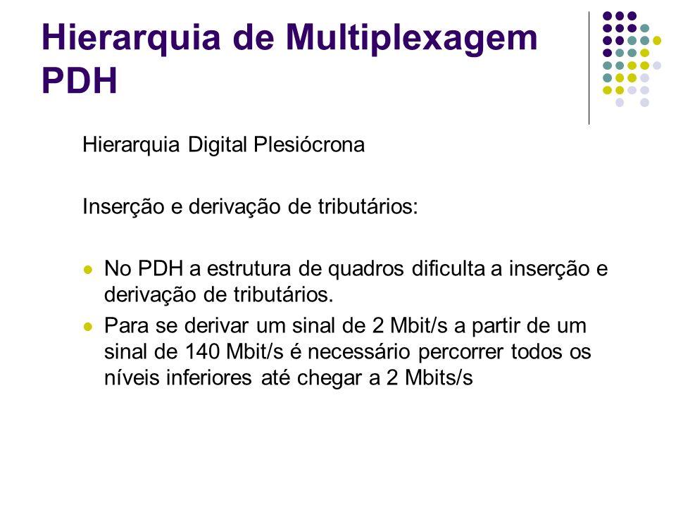 Hierarquia de Multiplexagem PDH