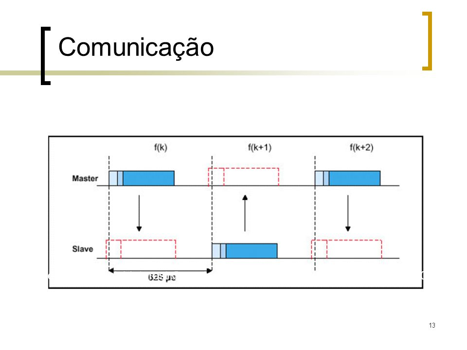 Comunicação Fonte: SIG (Special Interest Group). Specification of the Bluetooth System. 2001.