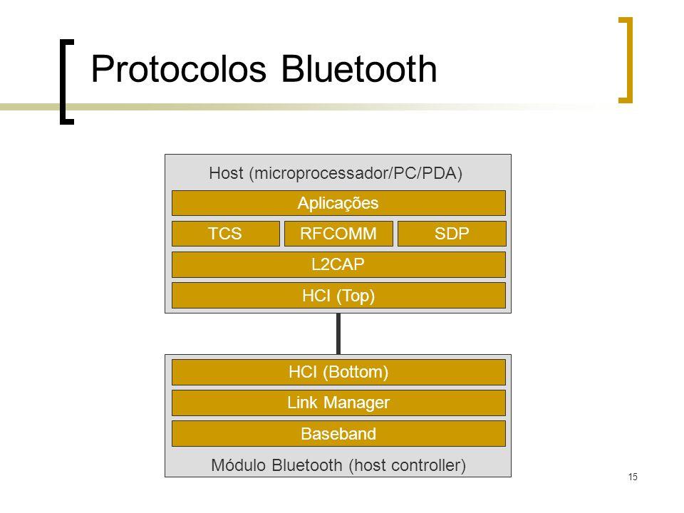 Protocolos Bluetooth HCI (Top) L2CAP TCS Aplicações Baseband