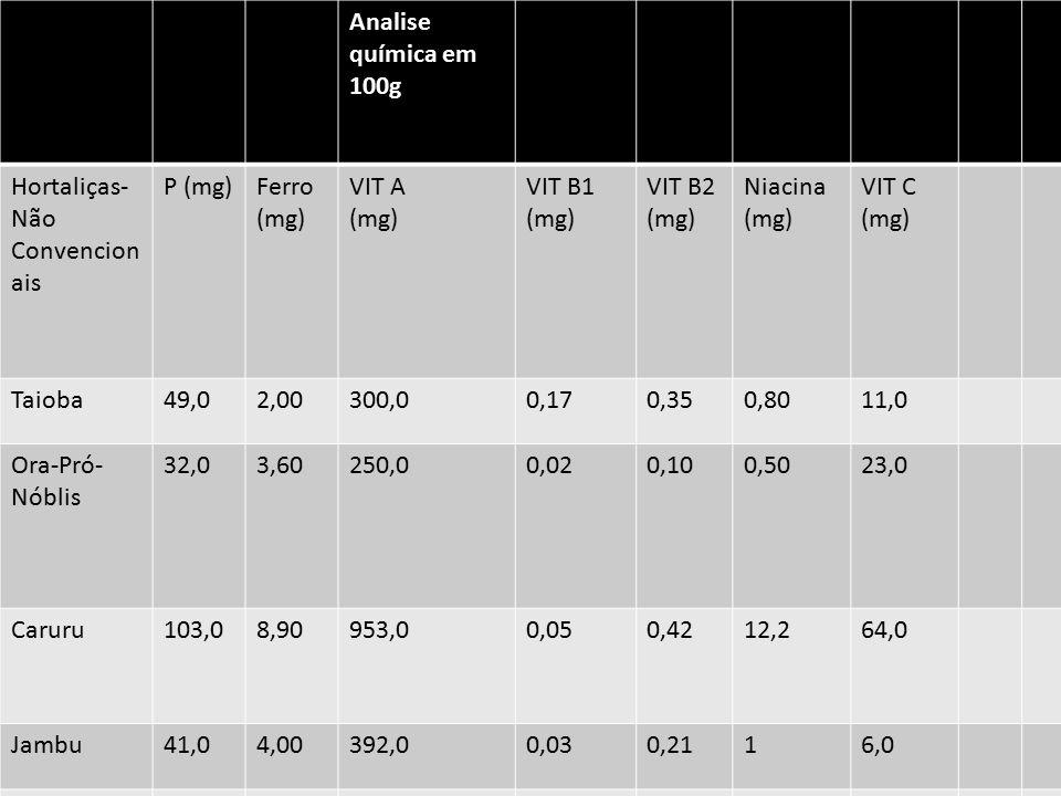Analise química em 100g Hortaliças-Não Convencionais. P (mg) Ferro (mg) VIT A. (mg) VIT B1 (mg)