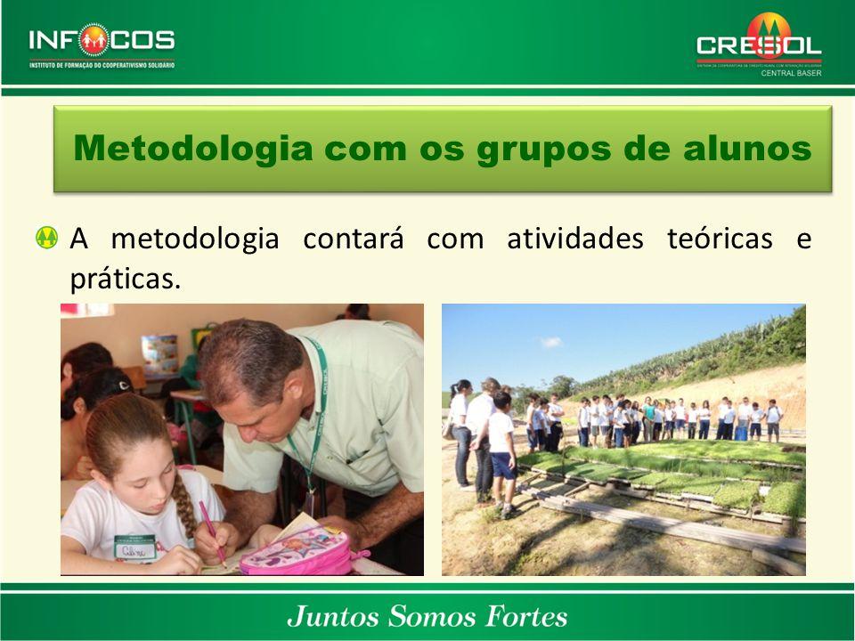 Metodologia com os grupos de alunos