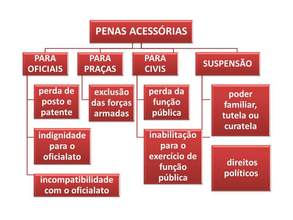 PENAS ACESSÓRIAS PARA OFICIAIS perda de posto e patente