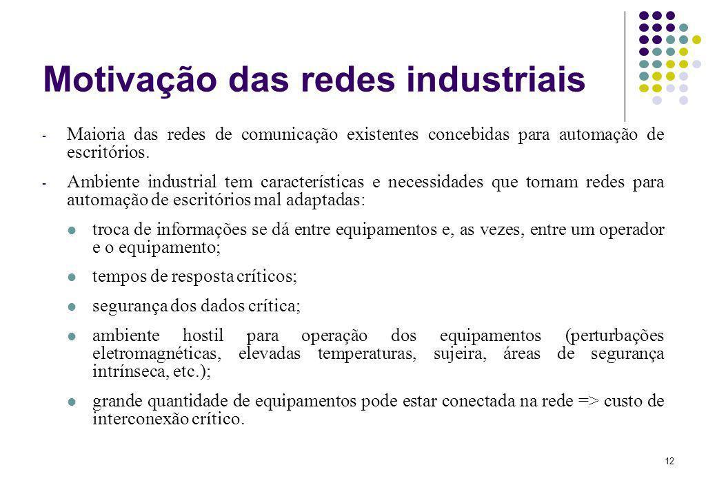 Motivação das redes industriais