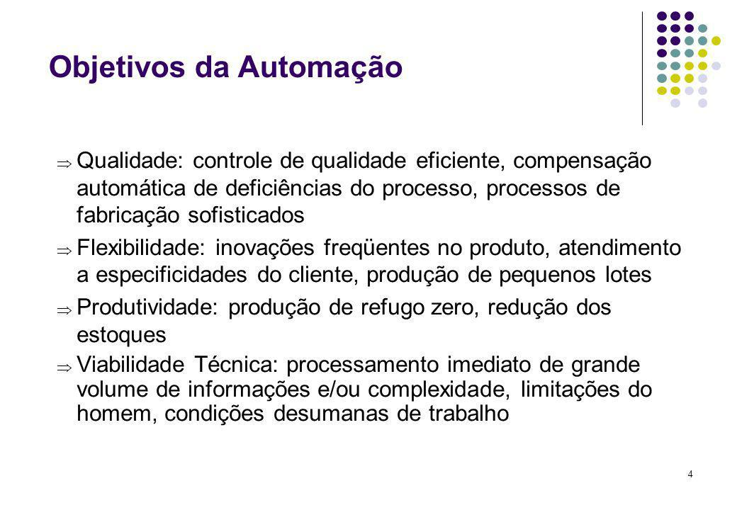 Objetivos da Automação