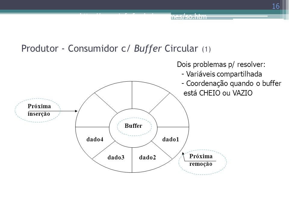 Produtor - Consumidor c/ Buffer Circular (1)