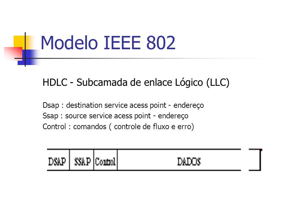 Modelo IEEE 802 HDLC - Subcamada de enlace Lógico (LLC)