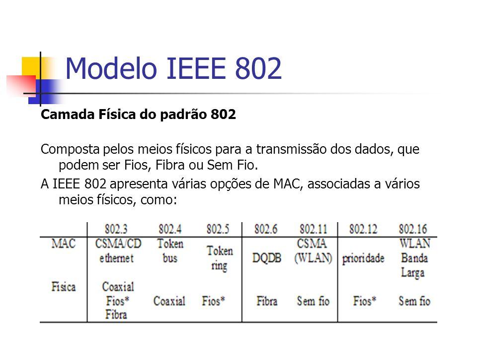 Modelo IEEE 802 Camada Física do padrão 802