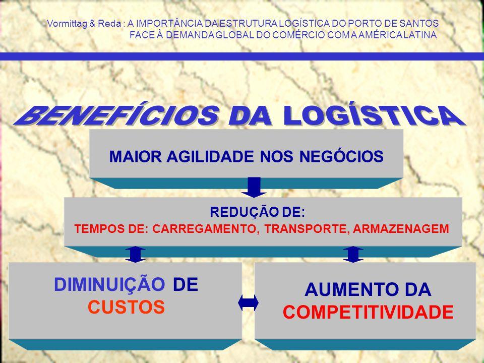TEMPOS DE: CARREGAMENTO, TRANSPORTE, ARMAZENAGEM