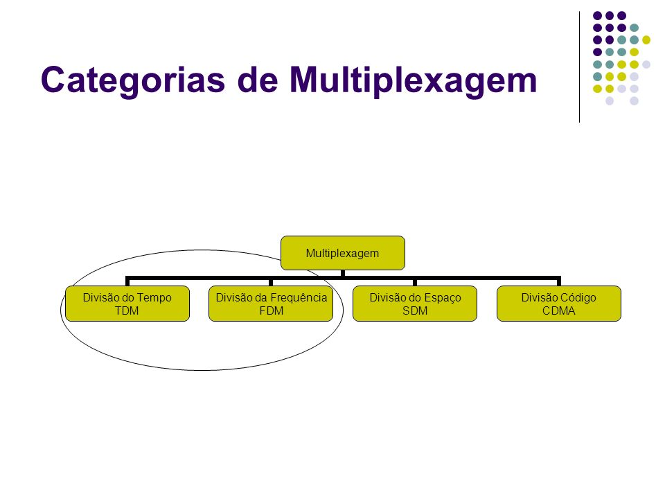 Categorias de Multiplexagem