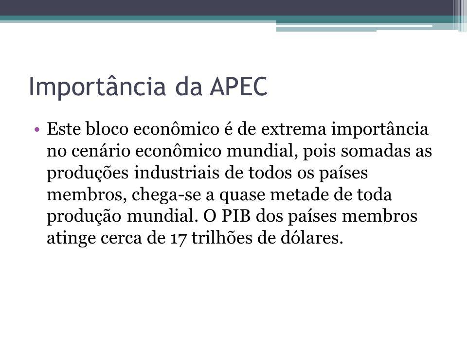 Importância da APEC