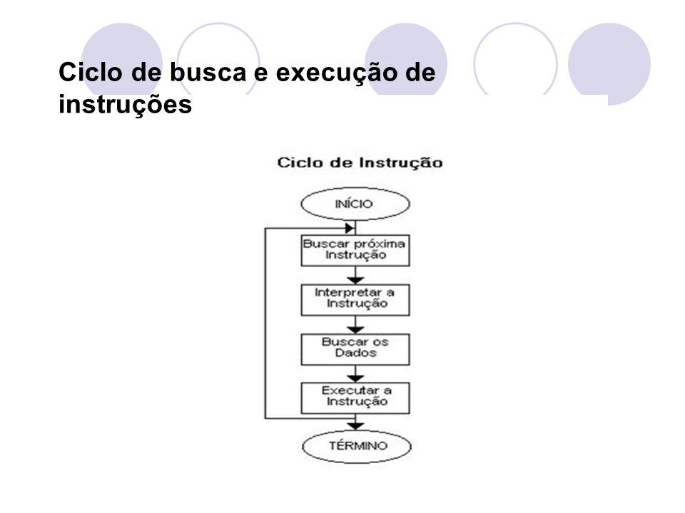 Ciclo de busca e execução de instruções