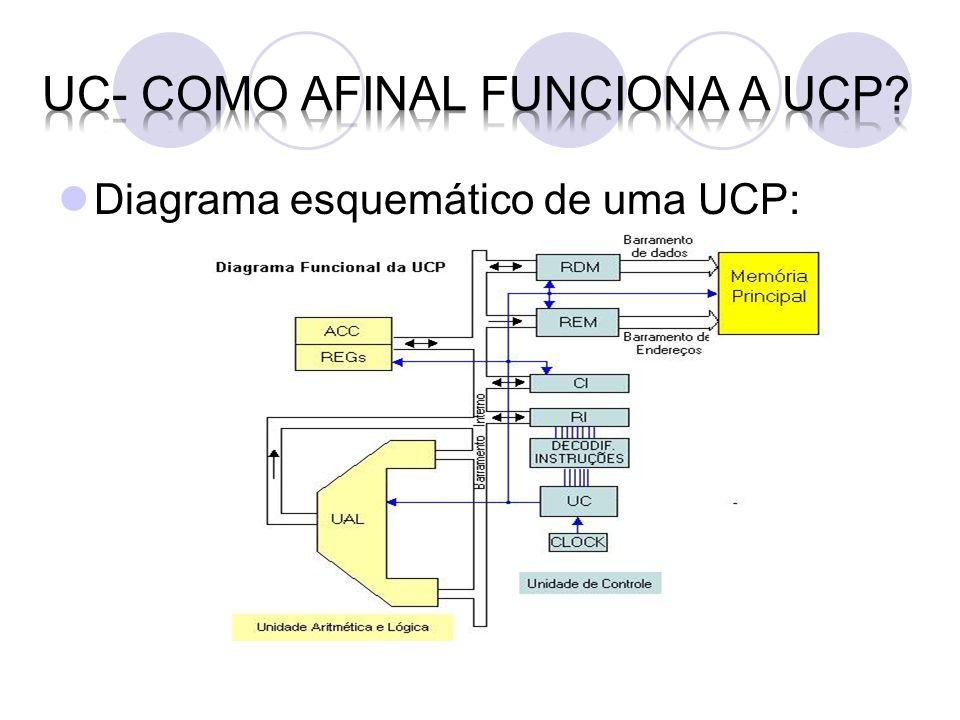 UC- como afinal funciona a UCP