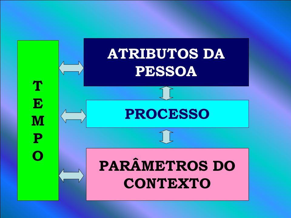 A ATRIBUTOS DA PESSOA T E M P O PROCESSO PARÂMETROS DO CONTEXTO