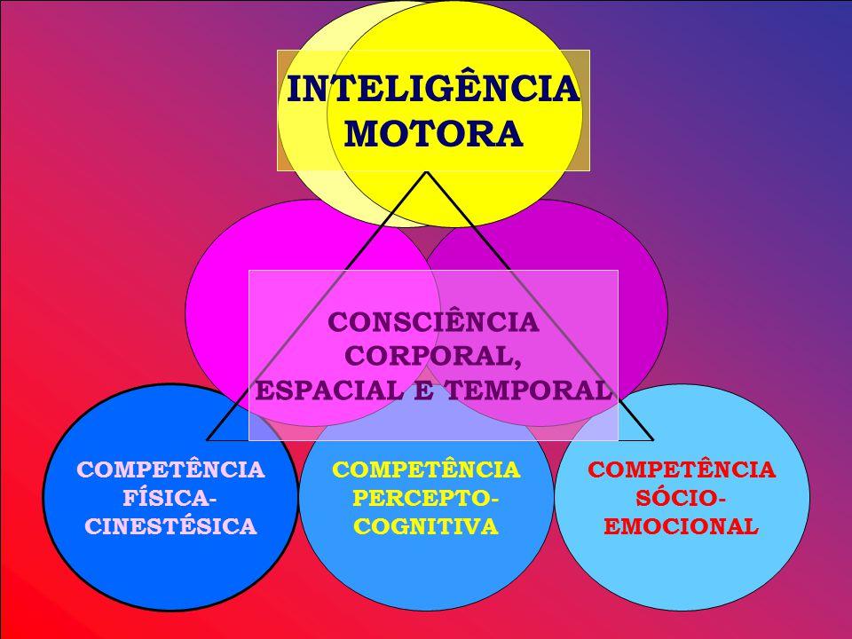 INTELIGÊNCIA MOTORA CONSCIÊNCIA CORPORAL, ESPACIAL E TEMPORAL