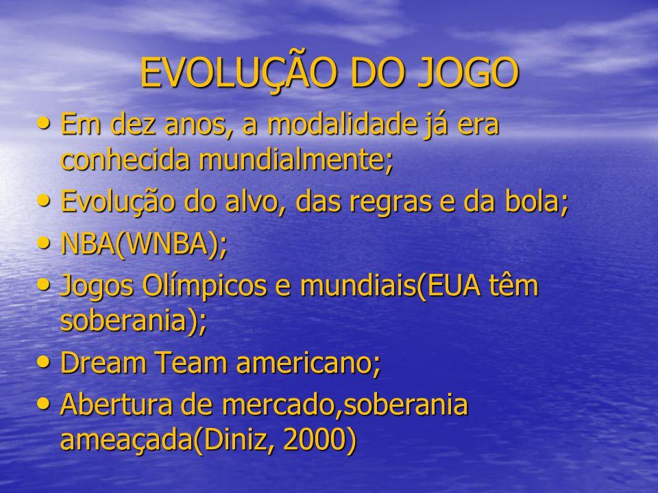 EVOLUÇÃO DO JOGO Em dez anos, a modalidade já era conhecida mundialmente; Evolução do alvo, das regras e da bola;