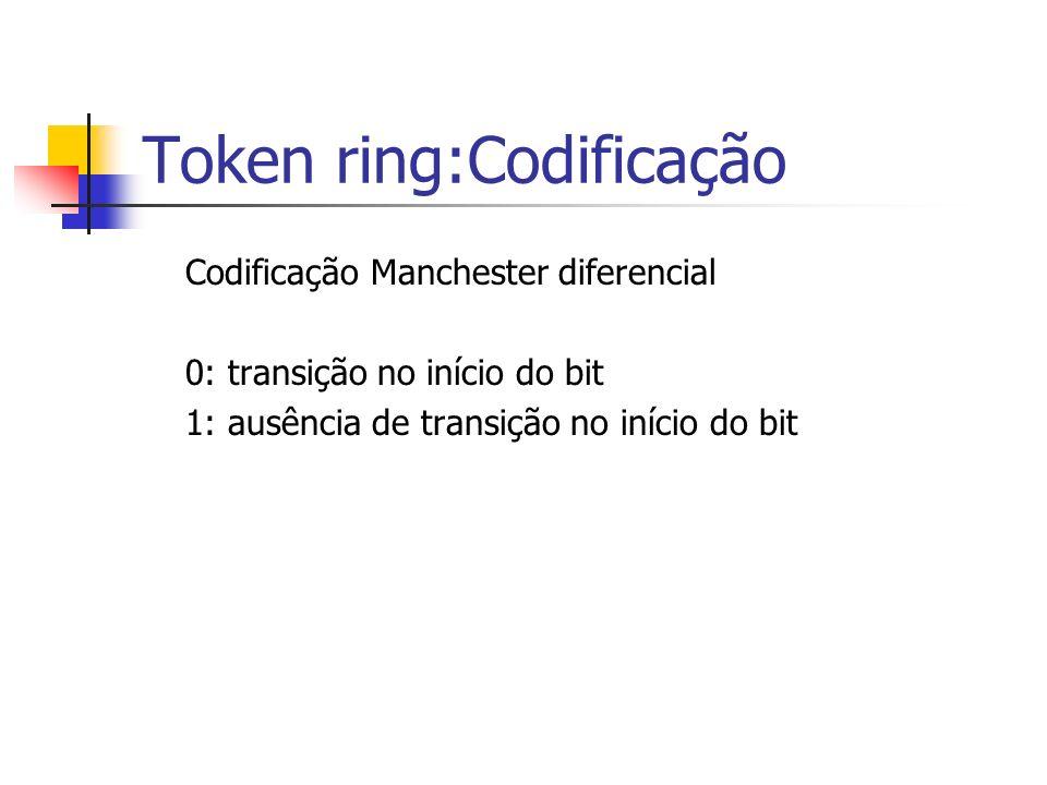 Token ring:Codificação