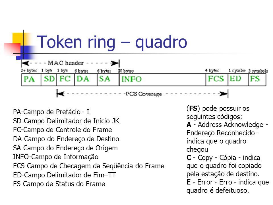 Token ring – quadro (FS) pode possuir os seguintes códigos: