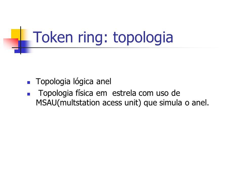 Token ring: topologia Topologia lógica anel