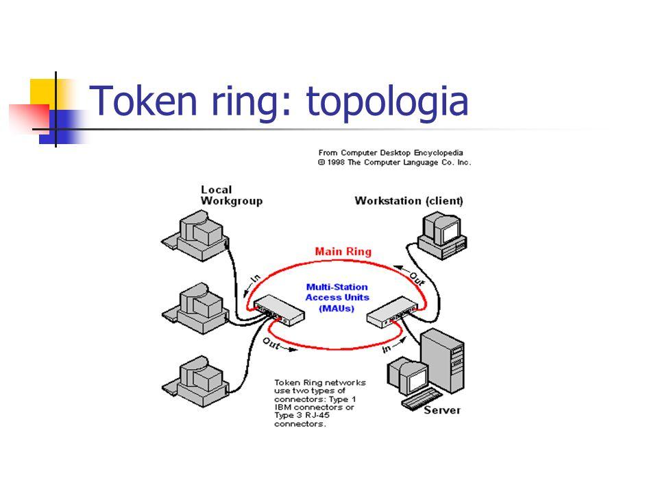 Token ring: topologia