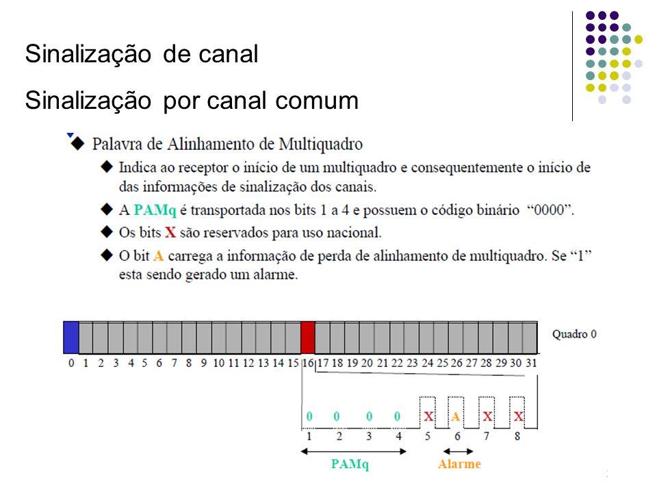 Sinalização de canal Sinalização por canal comum