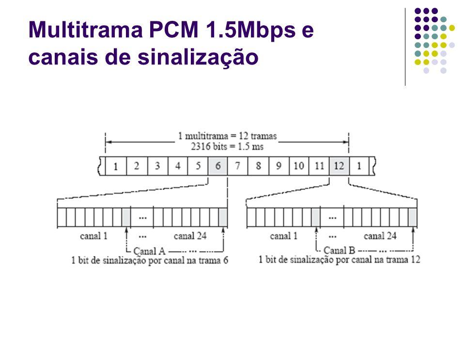 Multitrama PCM 1.5Mbps e canais de sinalização