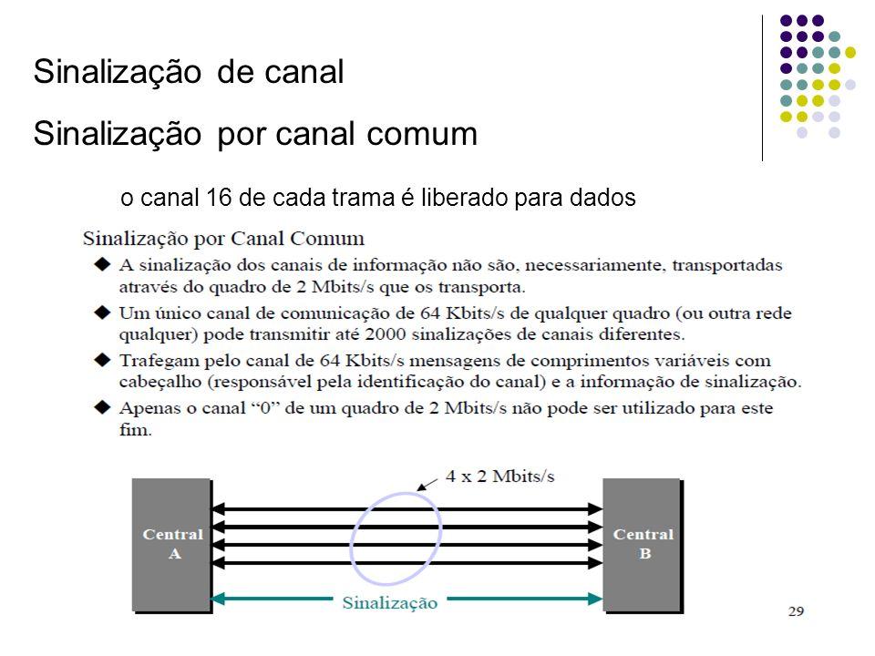Sinalização de canal Sinalização por canal comum o canal 16 de cada trama é liberado para dados
