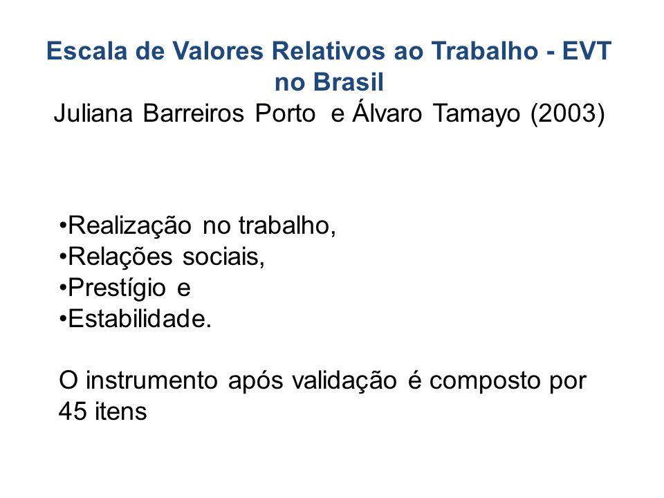 Escala de Valores Relativos ao Trabalho - EVT no Brasil