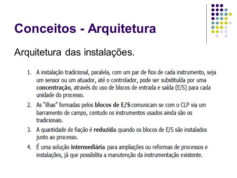 Conceitos - Arquitetura