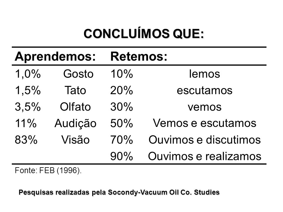 Pesquisas realizadas pela Socondy-Vacuum Oil Co. Studies