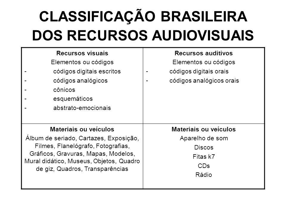 CLASSIFICAÇÃO BRASILEIRA DOS RECURSOS AUDIOVISUAIS