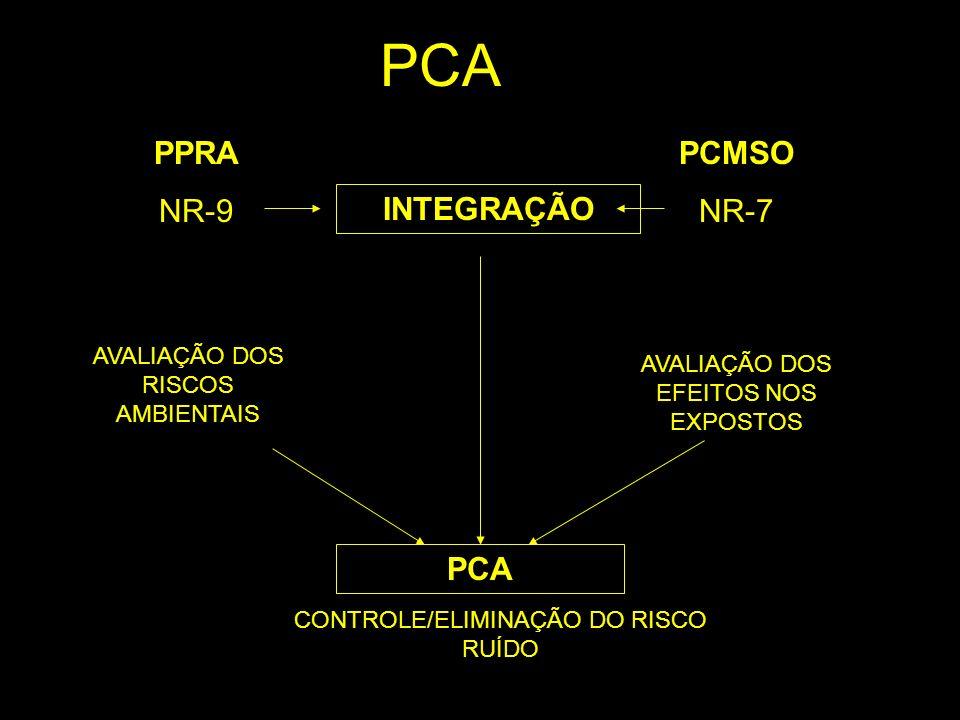 PCA PPRA NR-9 PCMSO NR-7 PCA INTEGRAÇÃO
