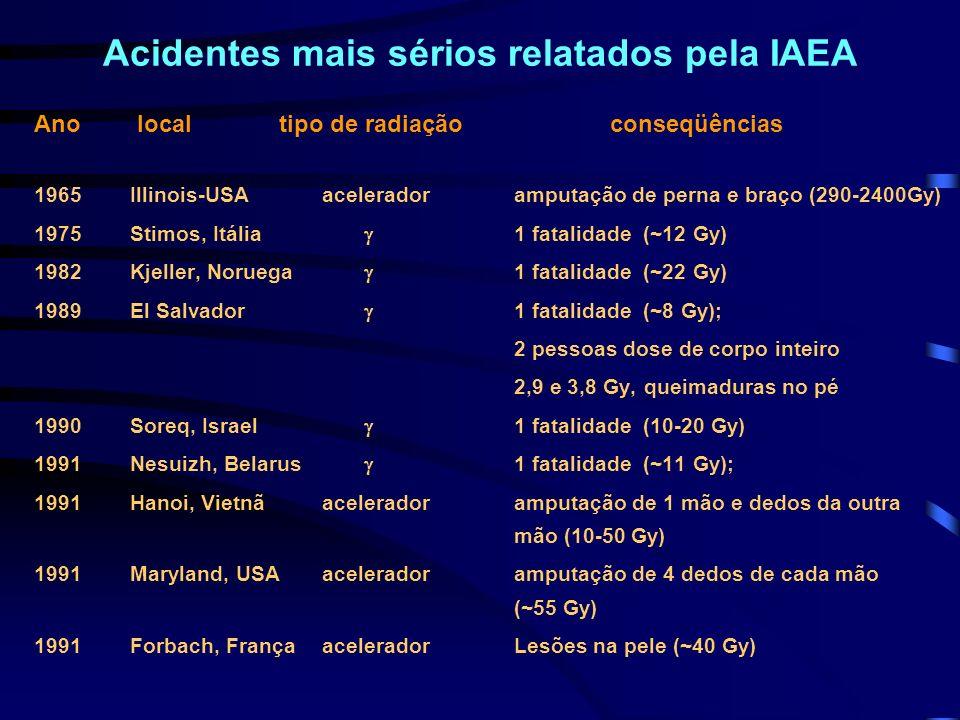 Acidentes mais sérios relatados pela IAEA